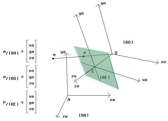 La perspective linéaire